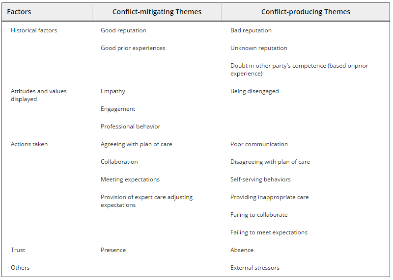 conflict-themes
