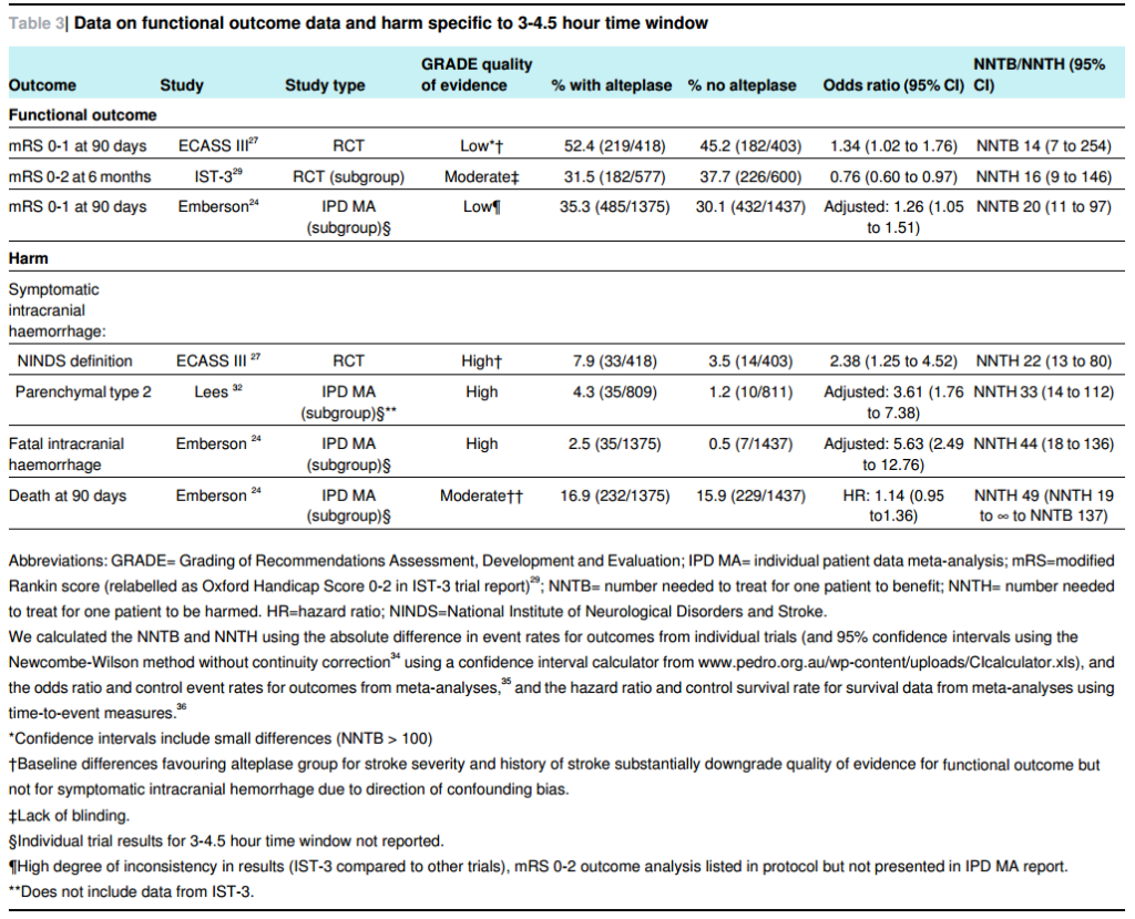 bmj_thrombolysis_table3